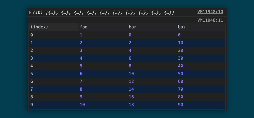 An example of an array of objects logged both normally and formatted via console.table